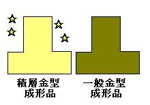 部品精度向上・転写性向上イメージ