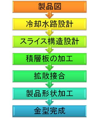 積層金型の製作方法